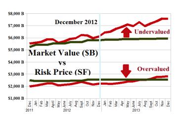 S&P 100 (B) Portfolio - December 2012