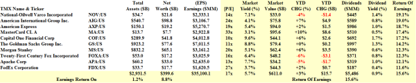 S&P 100 Miser Companies - Fundamentals - January 2014