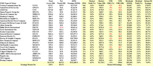 S&P 100 Share The Wealth - Fundamentals - January 2014