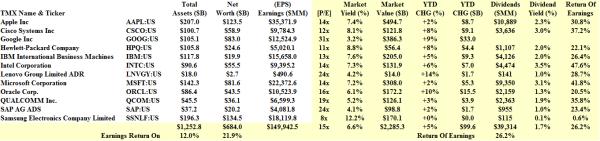 S&P 500 Big Tech - Fundamentals - January 2014