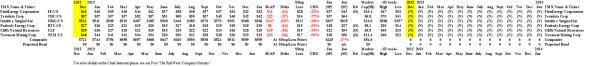 S&P 500 Overvalued - Prices & Portfolio - January 2014