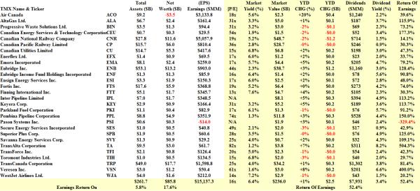 S&P TSX Transport Canada - Fundamentals - January 2014