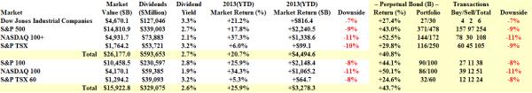 Aggregate Market Returns – December 12 2013