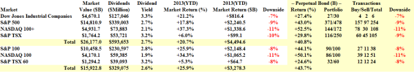 Aggregate Market Returns – December 12 2013