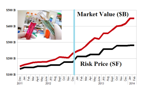 The Undervalued Small Pharma - January 2014