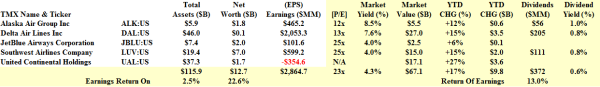 The Undervalued US Airlines - Fundamentals - January 2014