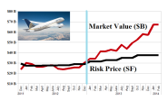 The Undervalued US Airlines - January 2014