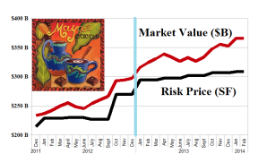 The Undervalued US Chocolate - Risk Price (SF) - January 2014