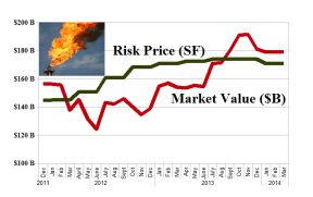 US Oil Service - Risk Price (SF)