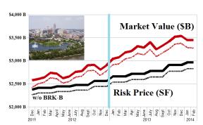 Berkshire Hathaway Equities Portfolio – Risk Price Chart – February 2014