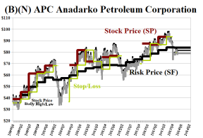 (B)(N) APC Anadarko Petroleum Corporation