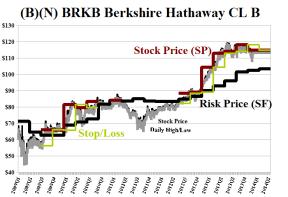 (B)(N) BRK-B Berkshire Hathaway Incorporated Class B - February 2014