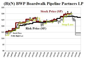 (B)(N) BWP Boardwalk Pipeline Partners LP