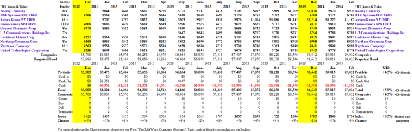 (B)(N) Defence Is Not An Option - Portfolio & Cash Flow Summary - February 2014