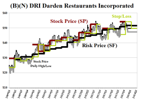 (B)(N) DRI Darden Restaurants Incorporated