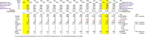 (B)(N) Helen of Troy et al - Portfolio & Cash Flow Summary - February 2014
