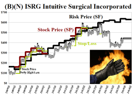 (B)(N) ISRG Intuitive Surgical Incorporated