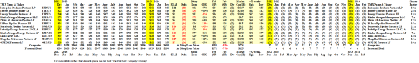 (B)(N) Midstream Energy MLPs - Prices & Portfolio - February 2014