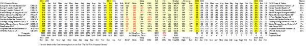 (B)(N) Midstream Energy MLPs - Prices & Portfolio - February 2014