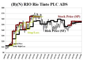 (B)(N) RIO Rio Tinto PLC ADS - February 2014