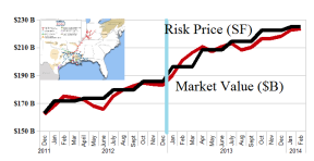 (B)(N) The Fairly-Valued Midstream Energy MLPs - February 2014