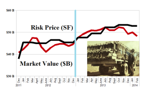 (B)(N) The Insiders - Purchases - Risk Price Chart - February 2014