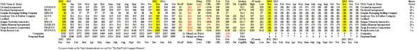 (B)(N) The Insiders - Sales - Prices & Portfolio - February 2014