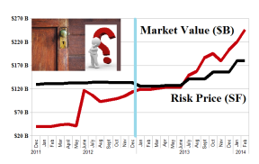 (B)(N) The Insiders - Sales - Risk Price Chart - February 2014