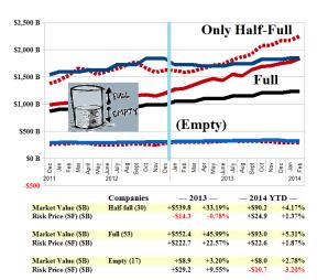 (B)(N) The NASDAQ 100 Trifecta - Risk Price Chart - February 2014