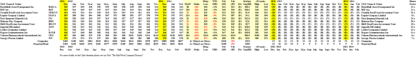 (B)(N) The Undervalued Canada Deal Book - Prices & Portfolio - February 2014