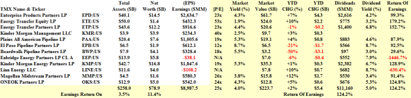 Midstream Energy MLPs - Fundamentals - February 2014