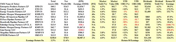 Midstream Energy MLPs - Fundamentals - February 2014