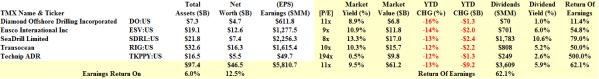 NYSE Deep Sea Drilling - Fundamentals - February 2014