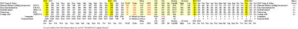 NYSE Deep Sea Drilling - Prices & Portfolio - February 2014