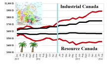 """Resource and Non-Resource Canadian """"Hot"""" Money Stocks"""
