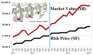 S&P 100 Undervalued Stocks - February 2014