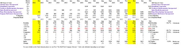 The Broken-Down Breakout Stocks - Portfolio & Cash Flow Summary - February 2014