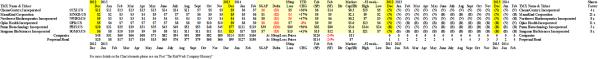 The Broken-Down Breakout Stocks - Prices & Portfolio - February 2014
