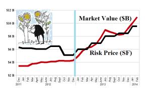 The Broken-Down Breakout Stocks - Risk Price Chart - February 2014