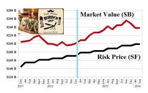 The Cheapest Fastest Food In America - Risk Price Chart