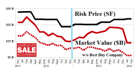"The ""Overvalued"" U.S. Retail Value Trap - February 2014"