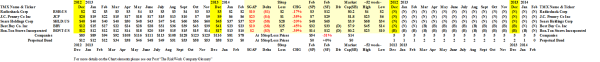 The U.S. Retail Value Trap - Prices & Portfolio - February 2014