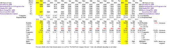 The Good Taste Companies - Portfolio & Cash Flow Summary - February 2014
