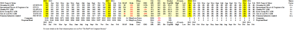 The Good Taste Companies - Prices & Portfolio - February 2014