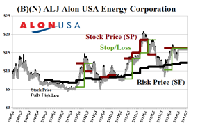 (B)(N) ALJ Alon USA Energy Corporation