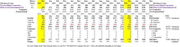 (B)(N) Bad Bounce - Portfolio & Cash Flow Summary - March 2014