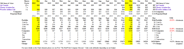 (B)(N) Canada Air - Portfolio & Cash Flow Summary - March 2014