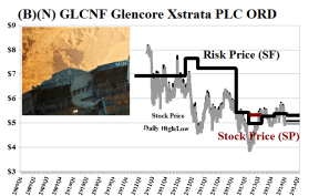 (B)(N) GLCNF Glencore Xstrata PLC ORD