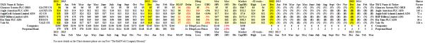 (B)(N) Global Mining - Prices & Portfolio - March 2014