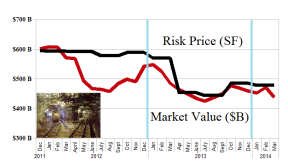 (B)(N) Global Mining - Risk Price Chart - March 2014